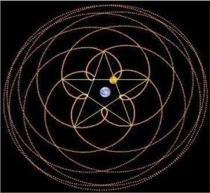 Pentagram Venus retrogradeloop